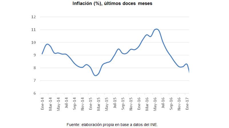 inflacion_doce_meses_marzo