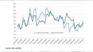 Gráfico – Evolución de la producción y ventas de cemento (Base 2006=100)