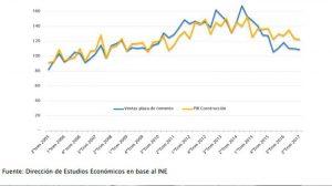 Gráfico – Evolución de las ventas plaza de cemento y el PIB de la industria de la construcción (Índice base 2006=100)