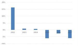 Variación anual del nivel de actividad de la construcción